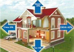 Советы по утеплению и строительству дома